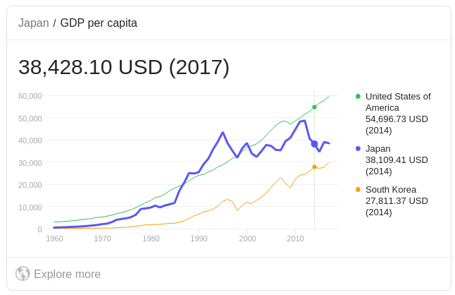 日本の一人当のGDP