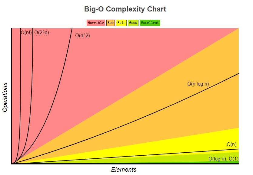 Big-O/O記法