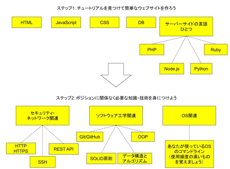 プログラミング・ウェブ開発独学マップ1