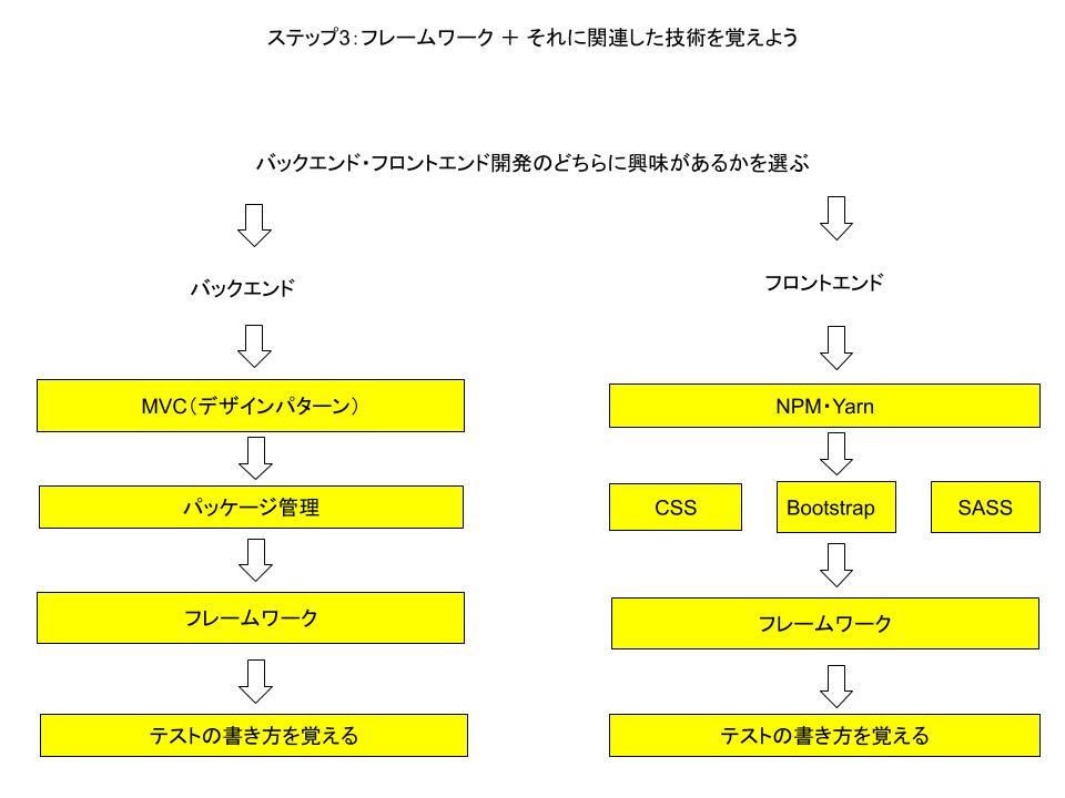 プログラミング・ウェブ開発独学マップ2