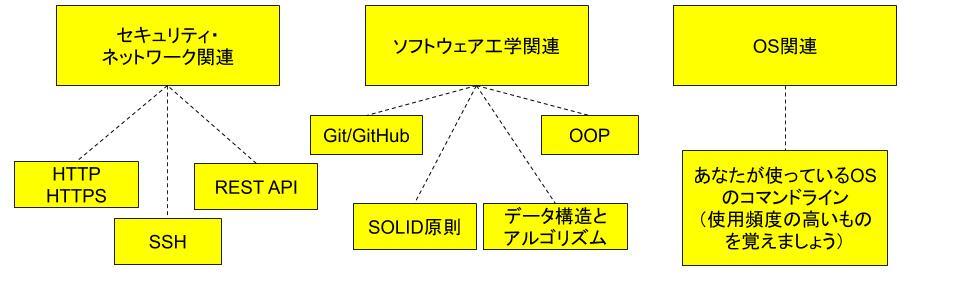 プログラミング・ウェブ開発独学マップ3